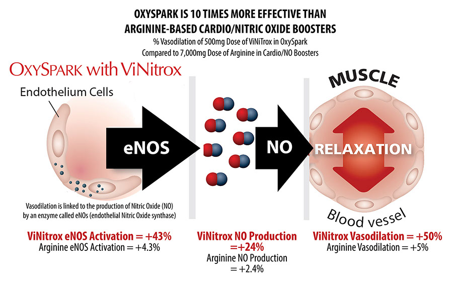OxySpark 10X: The Worlds Most Powerfully Effective Nitric